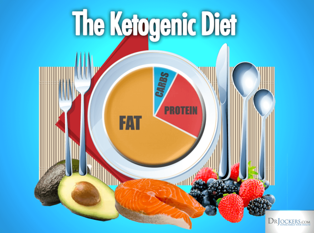 Evolving Role Of the Ketogenic Diet in Treating ...