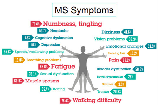 ms-symptoms-fb