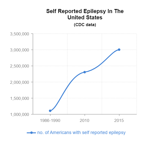 With Epilepsy on The Rise, Thousands of Americans Are Turning To The Internet For Advice